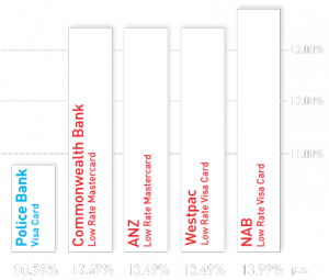 See how our Visa Credit Card compares to the big 4 banks